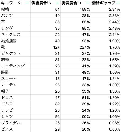 オーダーメイド商品ランキングTOP20